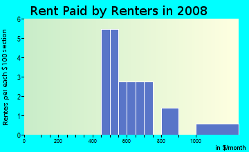 Rent paid by renters in 2009 in Glen Eden in Raleigh neighborhood in NC