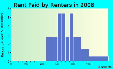Rent paid by renters in 2009 in Lynnwood Estates in Knightdale neighborhood in NC