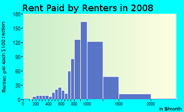Rent paid by renters in 2009 in Valley Boulevard in Alhambra neighborhood in CA