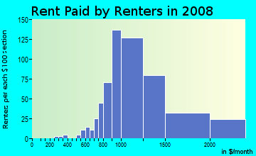 Rent paid by renters in 2009 in Huntington Drive in Arcadia neighborhood in CA