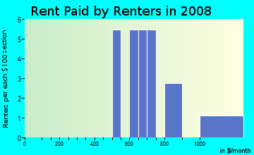 Rent paid by renters in 2009 in Atala in Fairview neighborhood in NC