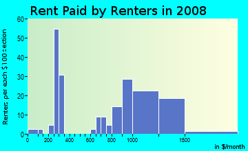 Rent paid by renters in 2009 in Serra Vista in Baldwin Park neighborhood in CA