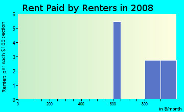 Rent paid by renters in 2009 in New Hope Acres in Raleigh neighborhood in NC