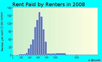 Rent paid by renters in 2009 in Inyokern Road in Ridgecrest neighborhood in CA