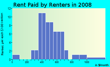 Rent paid by renters in 2009 in Downtown in Ridgecrest neighborhood in CA