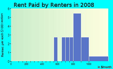 Rent paid by renters in 2009 in Old Well at Summerfield in Raleigh neighborhood in NC