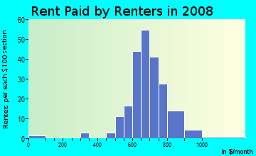 Rent paid by renters in 2009 in Perry Creek in Raleigh neighborhood in NC