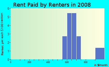 Rent paid by renters in 2009 in Riverstone in Wake Forest neighborhood in NC