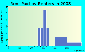 Rent paid by renters in 2009 in Sedgefield Woods in Raleigh neighborhood in NC