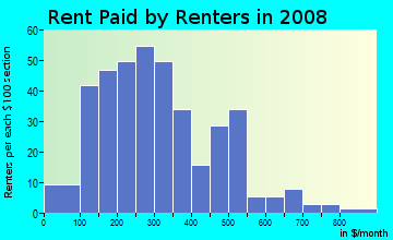 Rent paid by renters in 2009 in Roseington in Raleigh neighborhood in NC