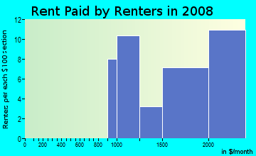 Rent paid by renters in 2009 in Greenbrae Marina in Larkspur neighborhood in CA
