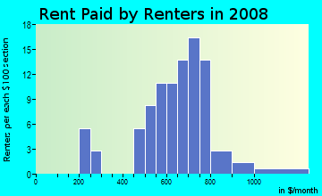 Rent paid by renters in 2009 in The Glen at Spring Forest in Raleigh neighborhood in NC