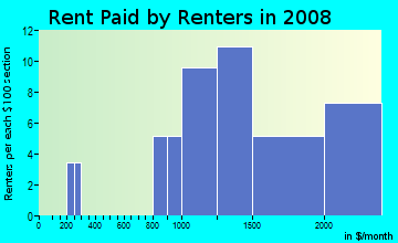 Rent paid by renters in 2009 in Central Homes in Larkspur neighborhood in CA