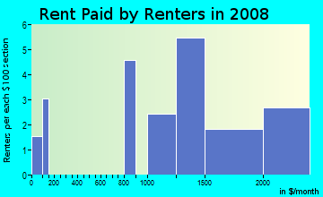 Rent paid by renters in 2009 in Madrone Woodlands in Larkspur neighborhood in CA