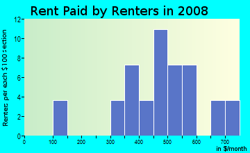 Rent paid by renters in 2009 in Trails Corner in Raleigh neighborhood in NC