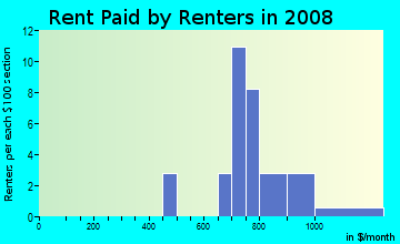 Rent paid by renters in 2009 in Village Glenn in Raleigh neighborhood in NC