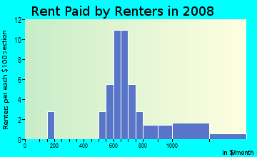 Rent paid by renters in 2009 in Wallridge in Wake Forest neighborhood in NC