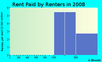 Rent paid by renters in 2009 in Wyngate in Raleigh neighborhood in NC