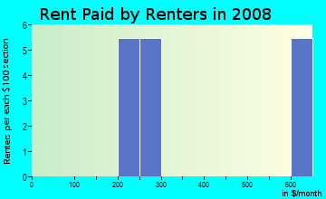 Rent paid by renters in 2009 in Quail Hollow in Concord neighborhood in NC