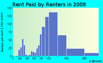 Rent paid by renters in 2009 in Old Town in Monrovia neighborhood in CA