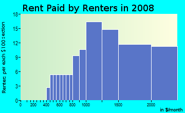 Rent paid by renters in 2009 in Magnolia Park in Burbank neighborhood in CA
