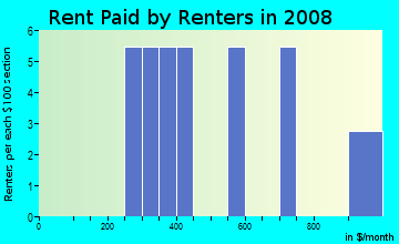 Rent paid by renters in 2009 in Huntwick in Harrisburg neighborhood in NC