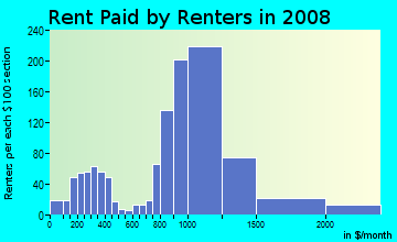 Rent paid by renters in 2009 in Lomita Pines in Lomita neighborhood in CA