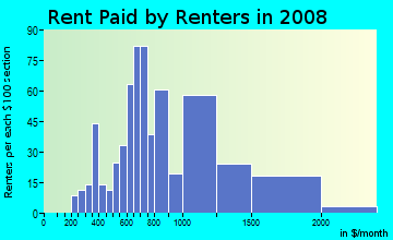 Rent paid by renters in 2009 in Naval Surface Warfare Center Corona Division in Norco neighborhood in CA