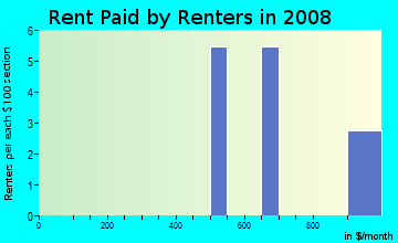 Rent paid by renters in 2009 in Serenity Hills in Monroe neighborhood in NC
