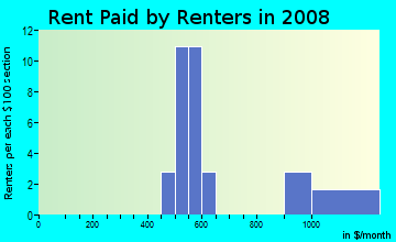 Rent paid by renters in 2009 in Willow Bend in Concord neighborhood in NC