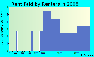 Rent paid by renters in 2009 in Central Business District in Los Gatos neighborhood in CA