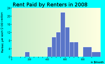 Rent paid by renters in 2009 in Barbee Farms in Monroe neighborhood in NC