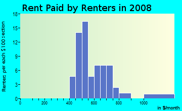 Rent paid by renters in 2009 in Coley in Raleigh neighborhood in NC