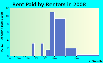 Rent paid by renters in 2009 in Cimarron in Wake Forest neighborhood in NC
