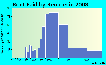 Rent paid by renters in 2009 in Burlingame Gate in Burlingame neighborhood in CA