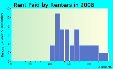 Rent paid by renters in 2009 in Brookview in Raleigh neighborhood in NC