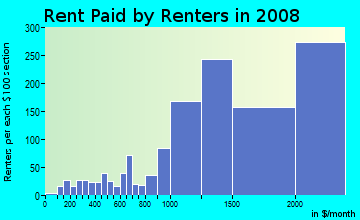 Rent paid by renters in 2009 in East Los Gatos in Los Gatos neighborhood in CA