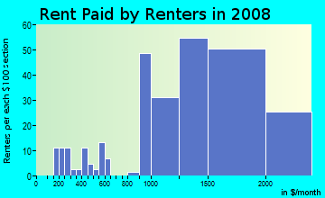 Rent paid by renters in 2009 in Santa Rosa Valley in Camarillo neighborhood in CA