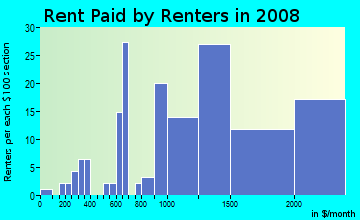 Rent paid by renters in 2009 in Las Posas North in Camarillo neighborhood in CA