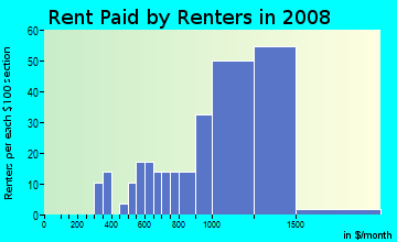 Rent paid by renters in 2009 in Avalon Village in Carson neighborhood in CA