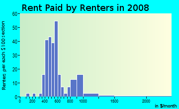 Rent paid by renters in 2009 in Pleasant Ridge in Raleigh neighborhood in NC