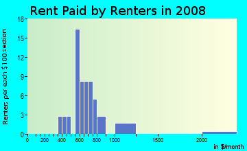 Rent paid by renters in 2009 in McPherson Estates in Fayetteville neighborhood in NC