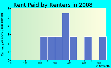 Rent paid by renters in 2009 in Highland Acres in Fayetteville neighborhood in NC