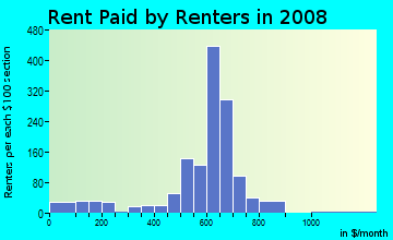 Rent paid by renters in 2009 in Glendale Acres in Fayetteville neighborhood in NC