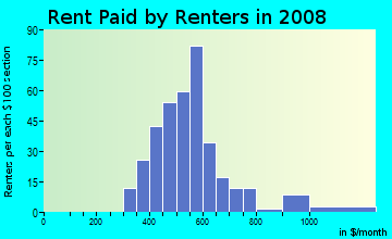 Rent paid by renters in 2009 in Cumberland Heights in Fayetteville neighborhood in NC