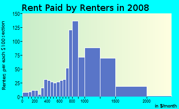 Rent paid by renters in 2009 in Dominguez in Long Beach neighborhood in CA