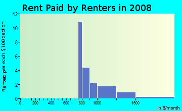 Rent paid by renters in 2009 in Windsor Oaks in Cary neighborhood in NC