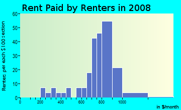 Rent paid by renters in 2009 in Willoughby Place in Cary neighborhood in NC