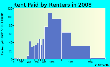 Rent paid by renters in 2009 in Central East in Castro Valley neighborhood in CA