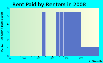 Rent paid by renters in 2009 in Whisperwood in Cary neighborhood in NC
